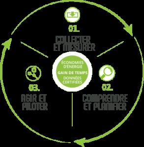 Cercle vertueux de la gestion énergétique