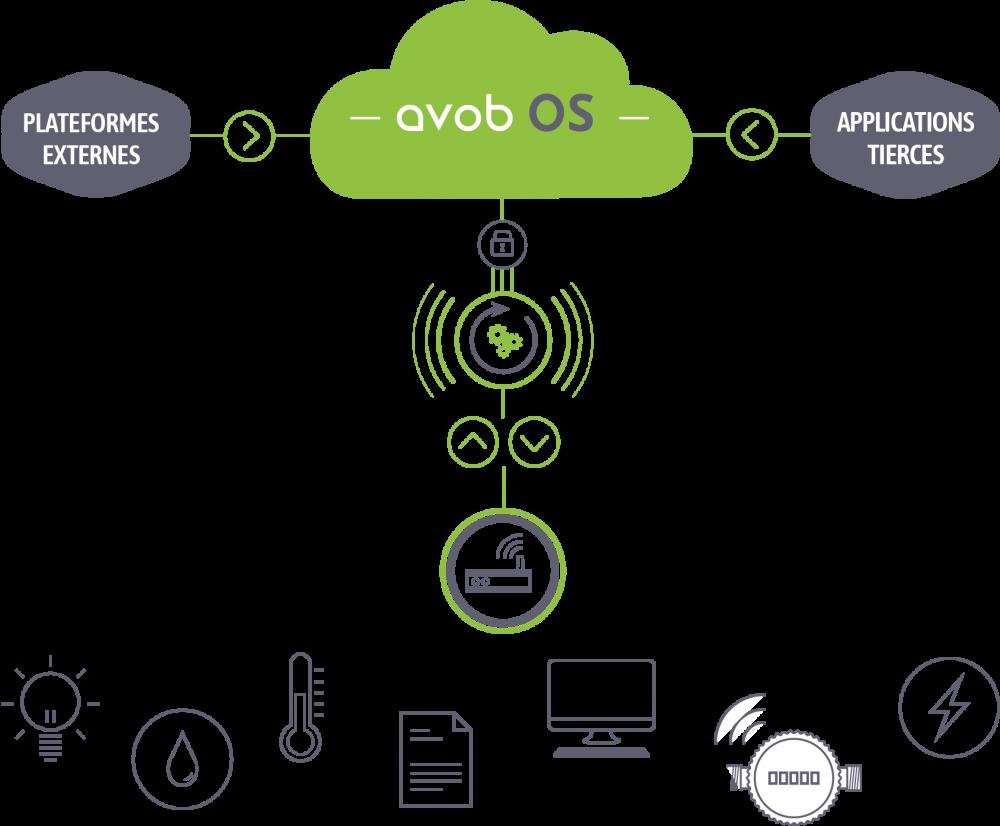 schéma plateforme IoT AVOB OS